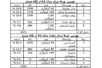 بهروزی و فضلی؛ بهترین های وزنه برداری ایران در سال ۹۲ از نگاه مردم