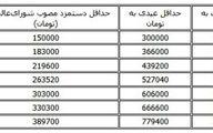 جزئیات طرح یکسان سازی عیدی پایان سال / تشکیل کارگروه ویژه مجلس با کارگران