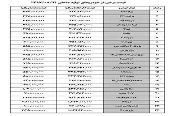 پژو206 صندوقدار 72 میلیون تومان شد + قیمت سایر خودرو ها