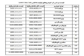 قیمت خودرو امروز (۰۲/۱۰/ ۹۷) |پژو 206 تیب 5 گران شد